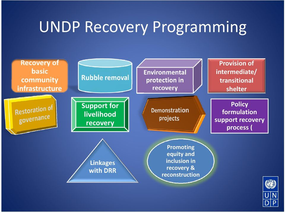 formulation support recovery process ( Support for Support for
