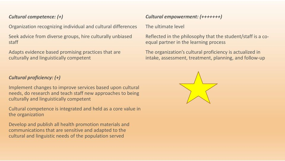 organization s cultural proficiency is actualized in intake, assessment, treatment, planning, and follow up Cultural proficiency: (+) Implement changes to improve services based upon cultural needs,