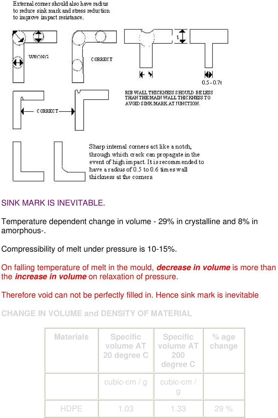 On falling temperature of melt in the mould, decrease in volume is more than the increase in volume on relaxation of pressure.