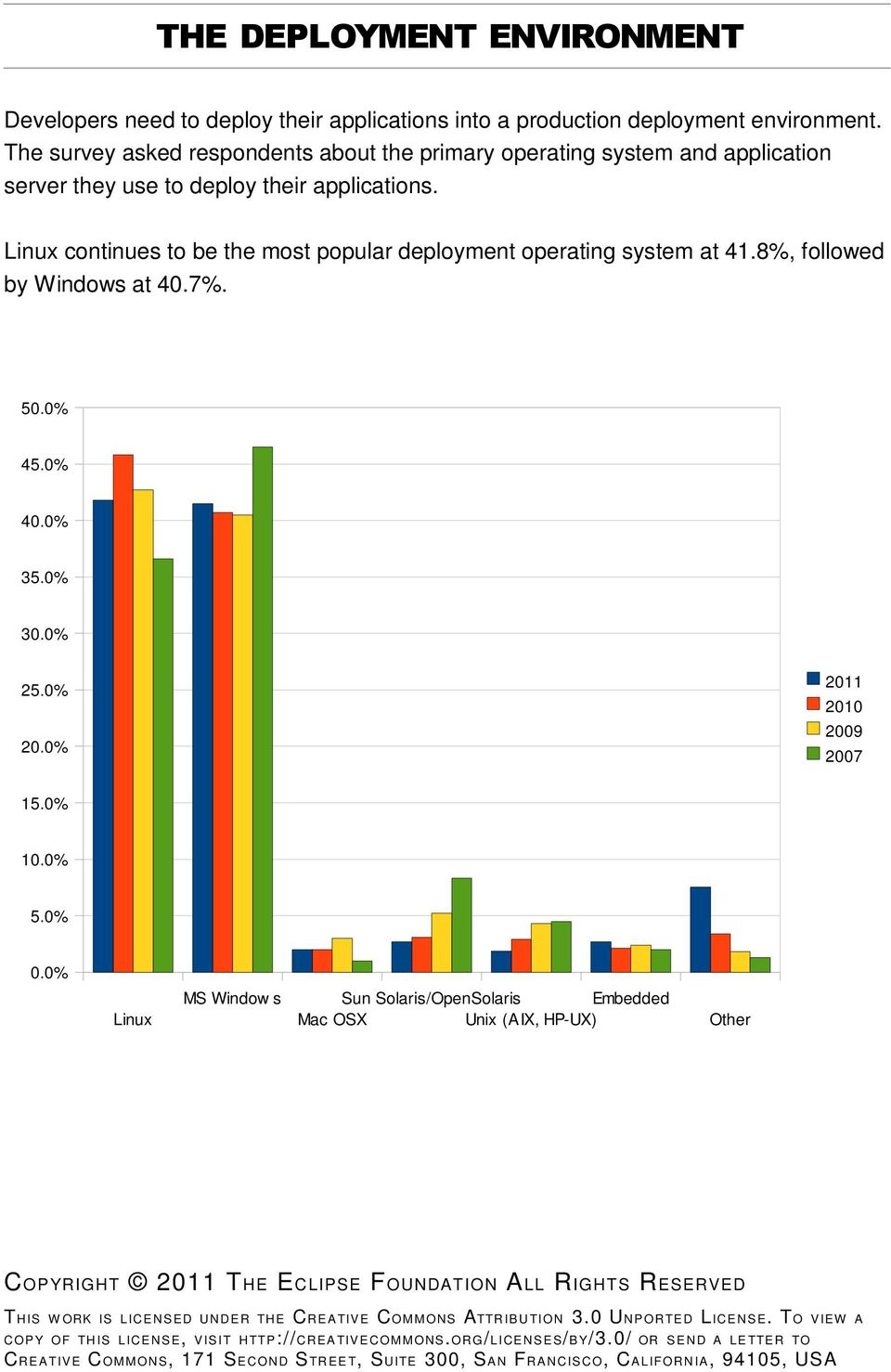 Linux continues to be the most popular deployment operating system at 41.8%, followed by Windows at 40.7%. 50.0% 45.0% 40.0% 35.