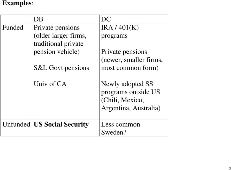 pensions (newer, smaller firms, mos common form) Newly adoped SS programs