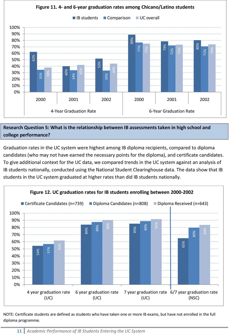 Rate 6 Year Graduation Rate Research Question 5: What is the relationship between IB assessments taken in high school and college performance?