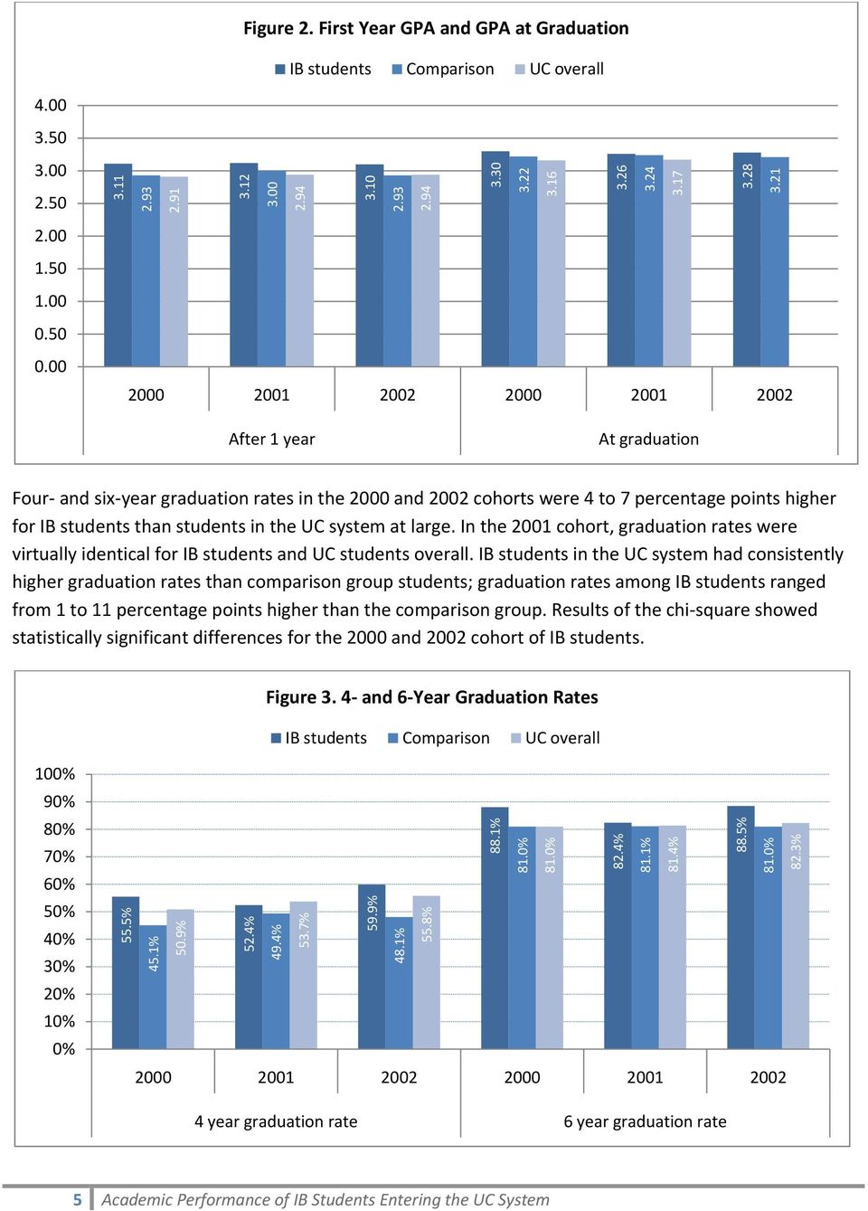 the UC system at large. In the 2001 cohort, graduation rates were virtually identical for IB students and UC students overall.