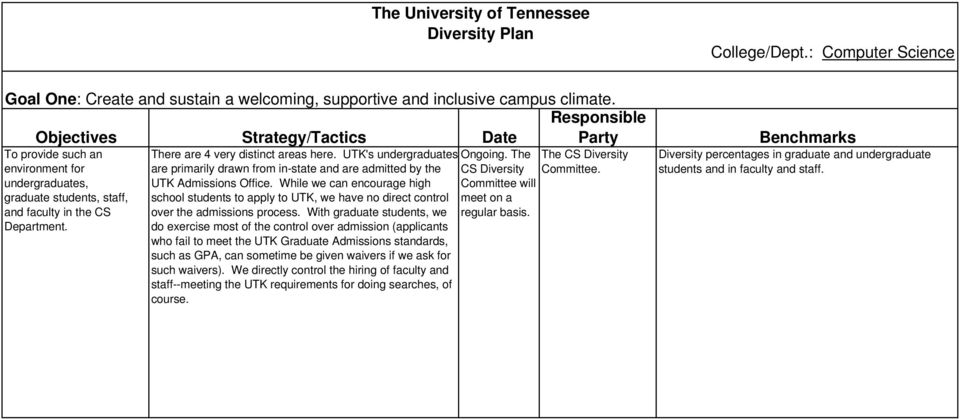 UTK's undergraduates are primarily drawn from in-state and are admitted by the UTK Admissions Office.