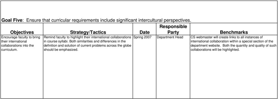 Remind faculty to highlight their international collaborations in course syllabi.