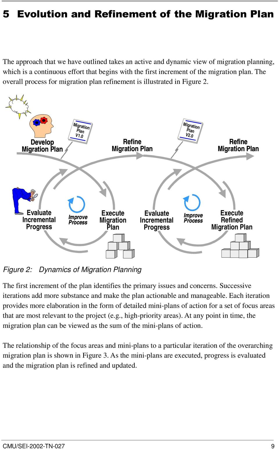 0 Refine Migration Plan Evaluate Incremental Progress Improve Process Execute Migration Plan Evaluate Incremental Progress Improve Process Execute Refined Migration Plan Figure 2: Dynamics of
