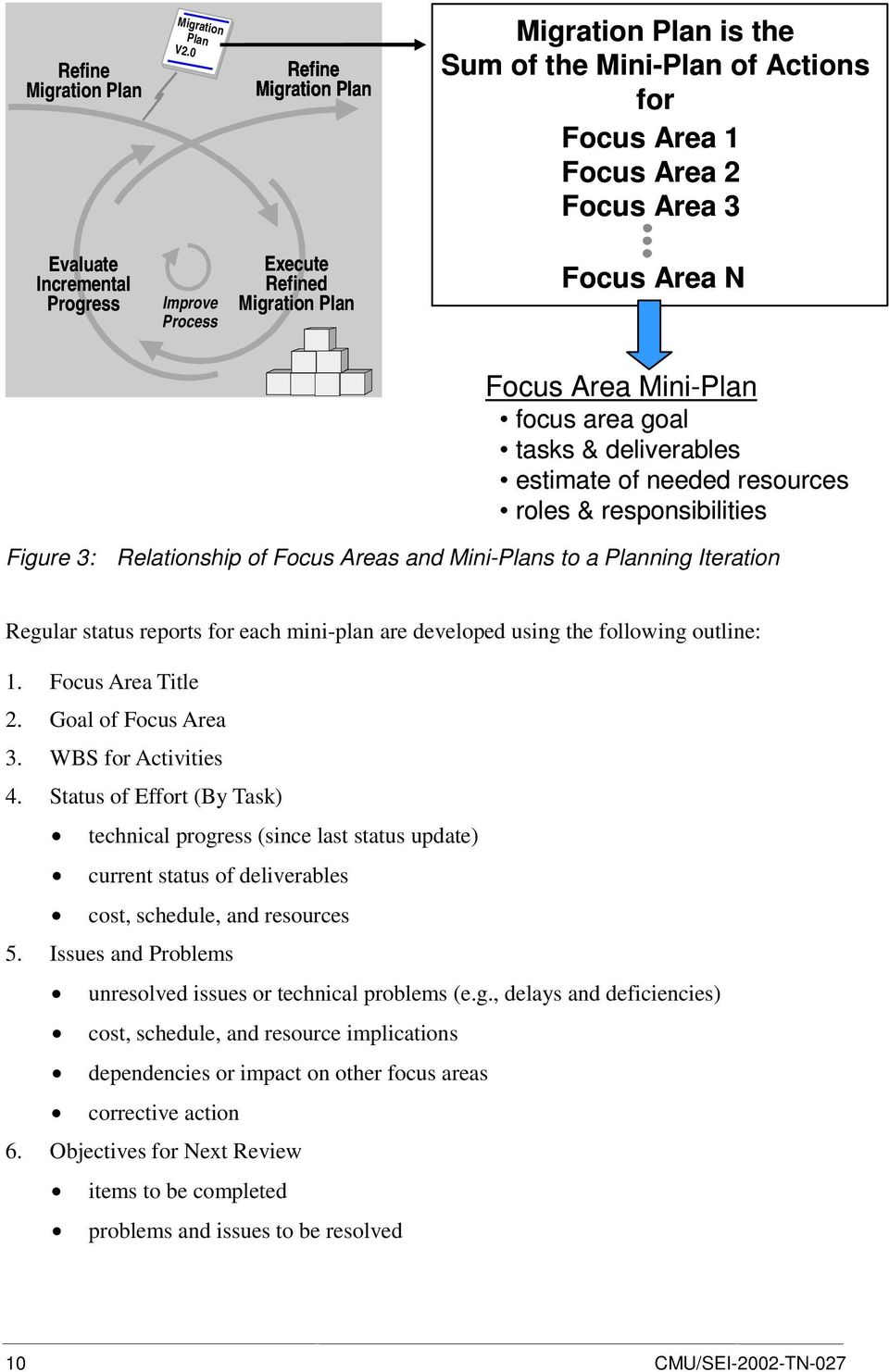 Focus Area N Focus Area Mini-Plan focus area goal tasks & deliverables estimate of needed resources roles & responsibilities Figure 3: Relationship of Focus Areas and Mini-Plans to a Planning