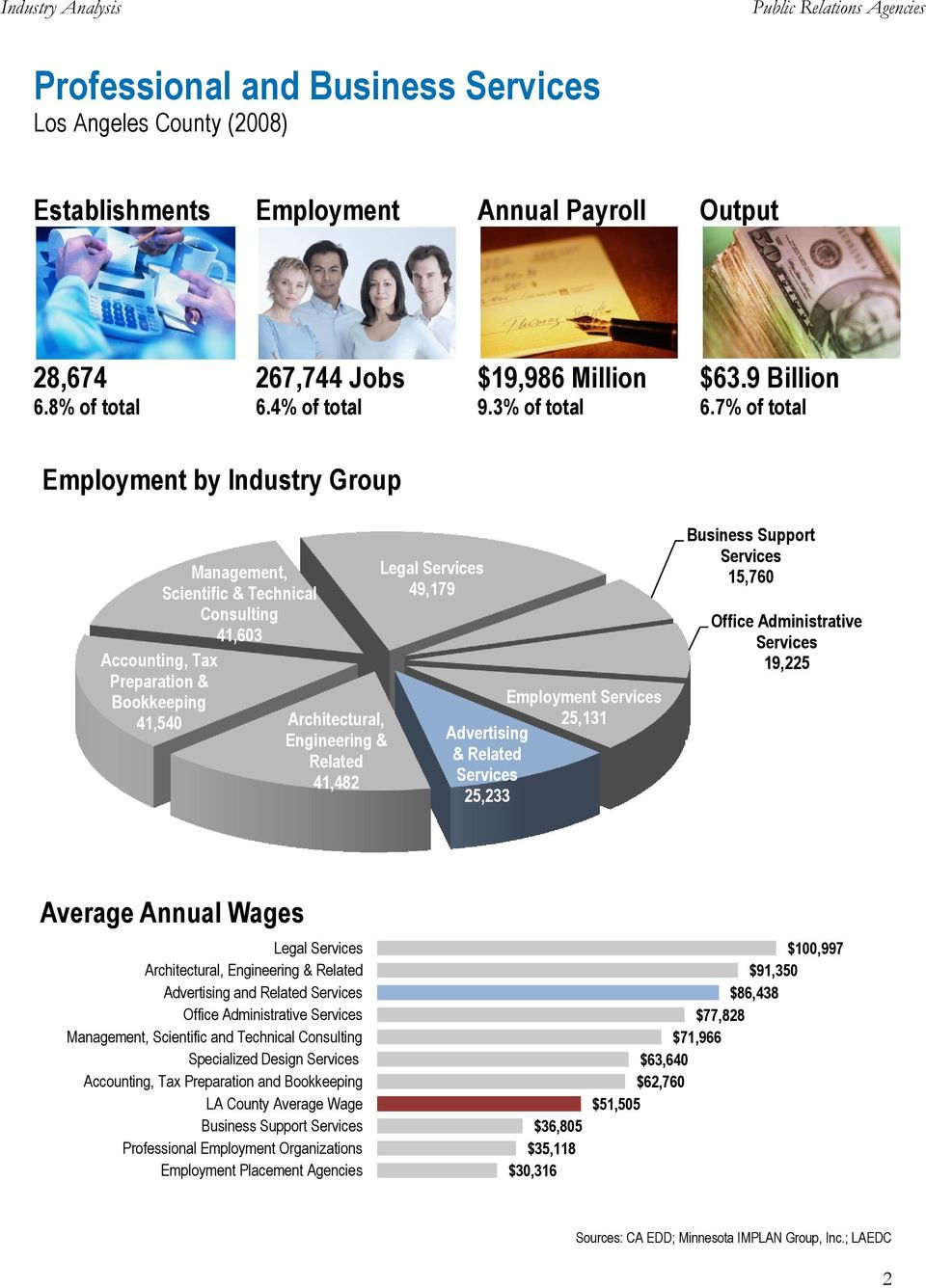 7% of total Employment by Industry Group Management, Scientific & Technical Consulting 41,603 Accounting, Tax Preparation & Bookkeeping 41,540 Architectural, Engineering & Related 41,482 Legal