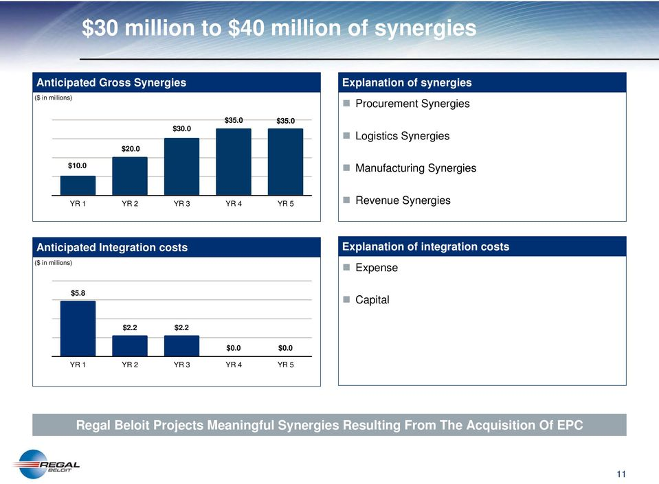 0 Manufacturing Synergies YR 1 YR 2 YR 3 YR 4 YR 5 Revenue Synergies Anticipated Integration costs ($ in millions)