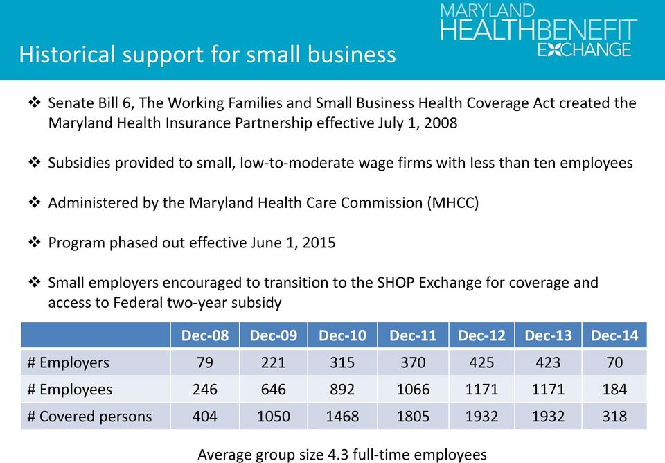 effective June 1, 2015 Small employers encouraged to transition to the SHOP Exchange for coverage and access to Federal two-year subsidy Dec-08 Dec-09 Dec-10 Dec-11 Dec-12