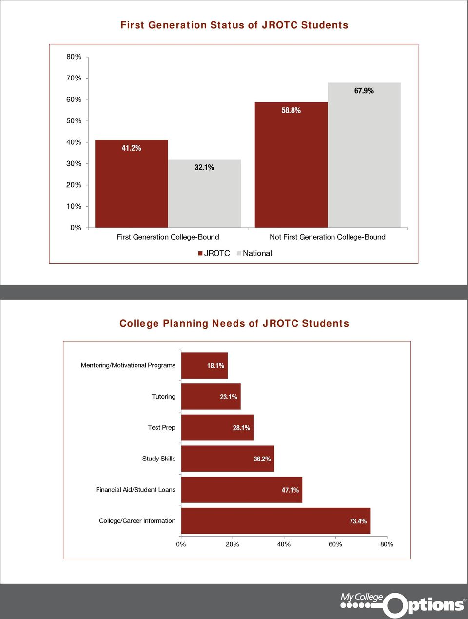 College Planning Needs of JROTC Students Mentoring/Motivational Programs 18.1% Tutoring 23.