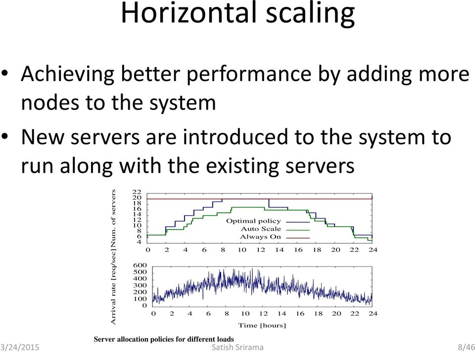 of servers Arrival rate [req/sec] 22 20 18 16 14 12 10 8 6 4 600 500 400 300 200 100 0 Optimal policy Auto