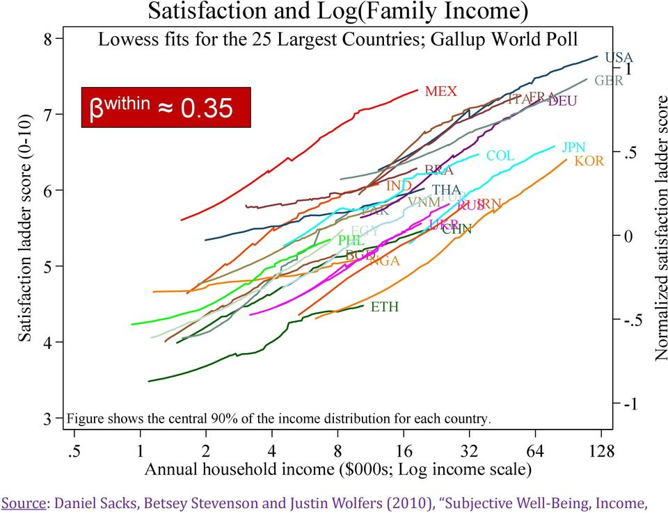 5 Normalize ed satisfact tion ladder score 3 Figure shows the central 90% of the income distribution for each country.