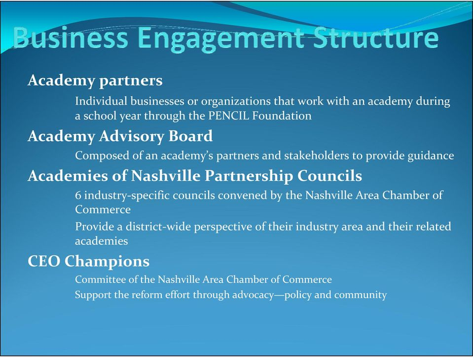 industry-specific councils convened by the Nashville Area Chamber of Commerce Provide a district-wide perspective of their industry area and