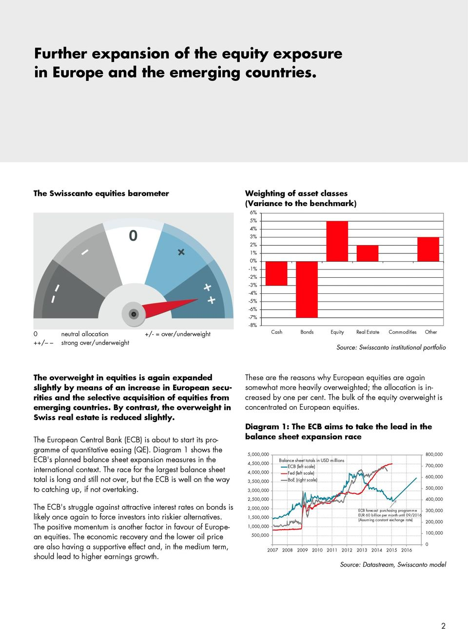 -5% -6% -7% -8% Cash Bonds Equity Real Estate Commodities Other Source: Swisscanto institutional portfolio The overweight in equities is again expanded slightly by means of an increase in European