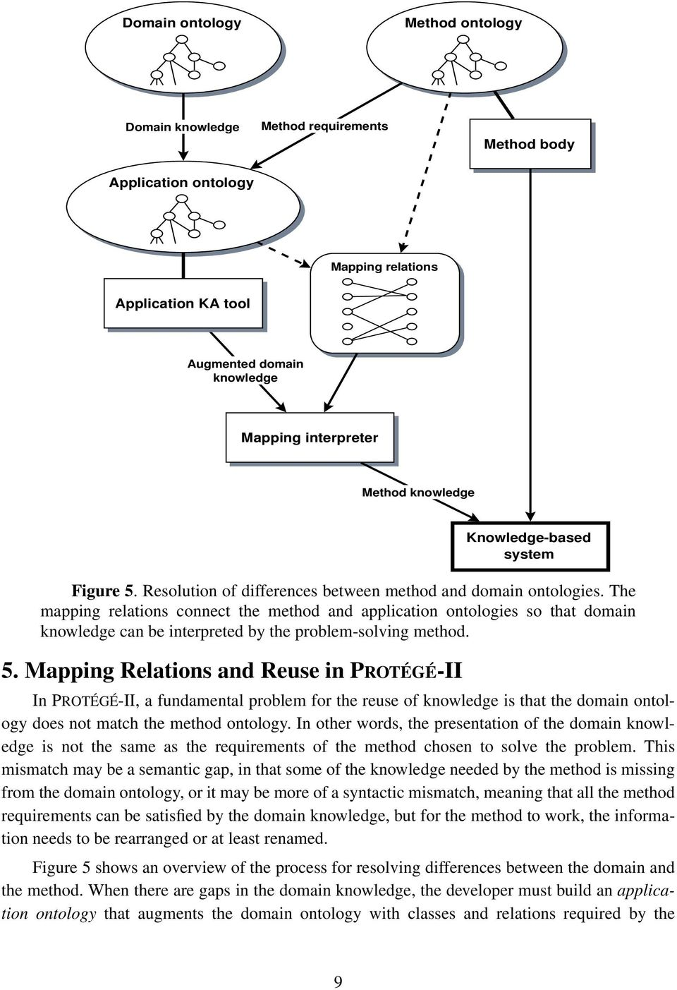 The mapping relations connect the method and application ontologies so that domain knowledge can be interpreted by the problem-solving method. 5.