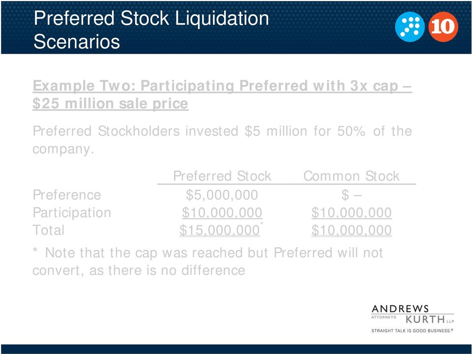 Preferred Stock Common Stock Preference $5,000,000 $ Participation $10,000,000 $10,000,000 Total