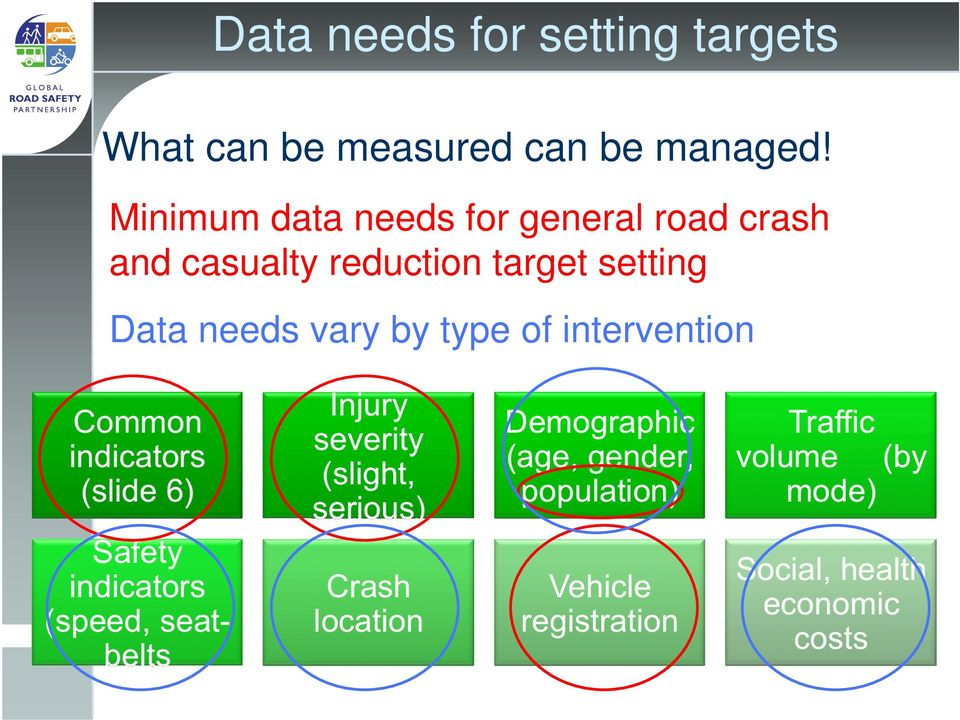 Minimum data needs for general road crash and