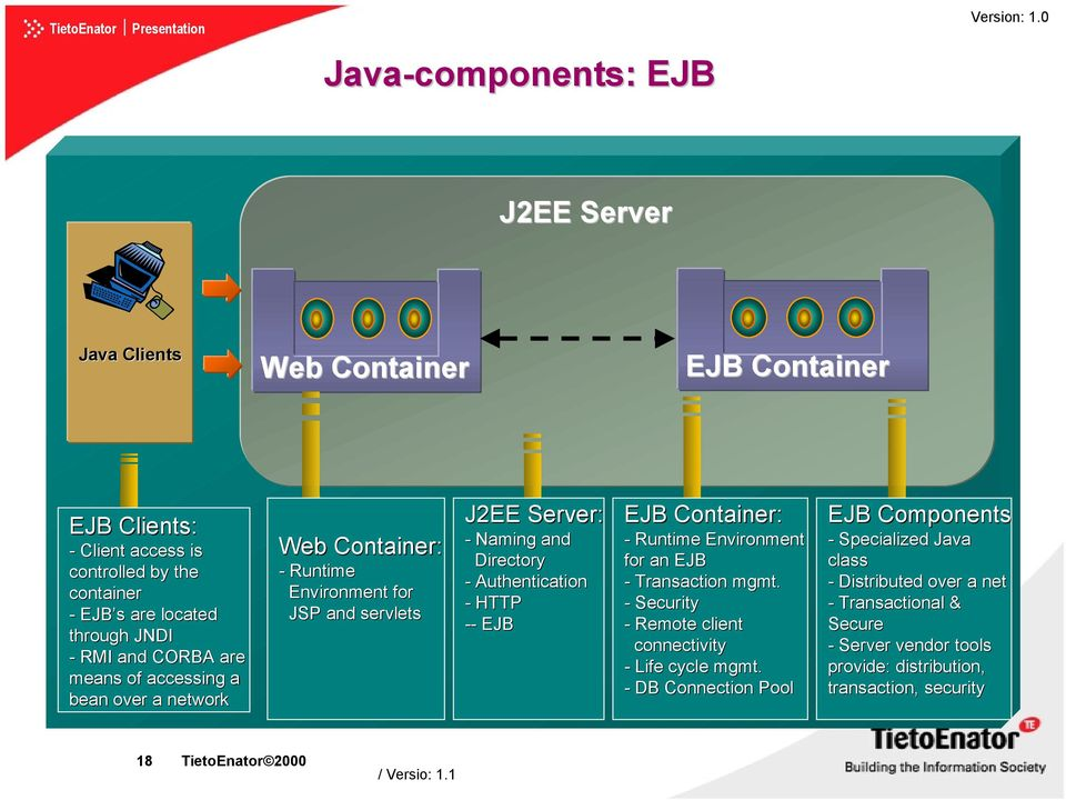 of accessing a bean over a network Web Container: - Runtime Environment for JSP and servlets J2EE Server: - Naming and Directory - Authentication - HTTP -- EJB EJB Container: