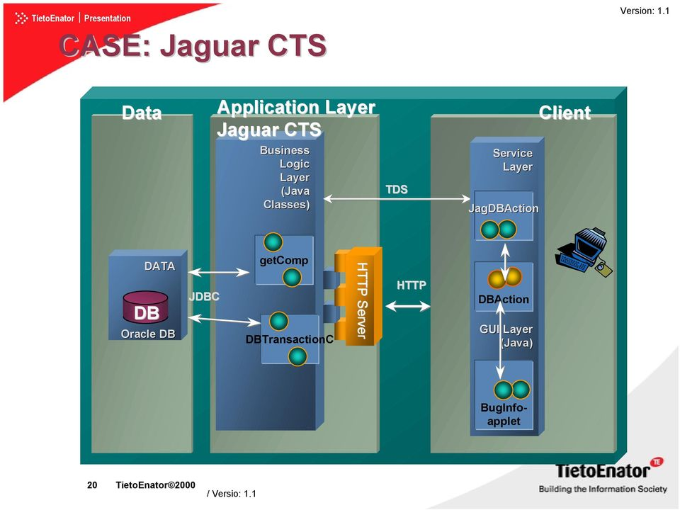 TDS Service Layer JagDBAction Client DATA getcomp DB Oracle DB JDBC