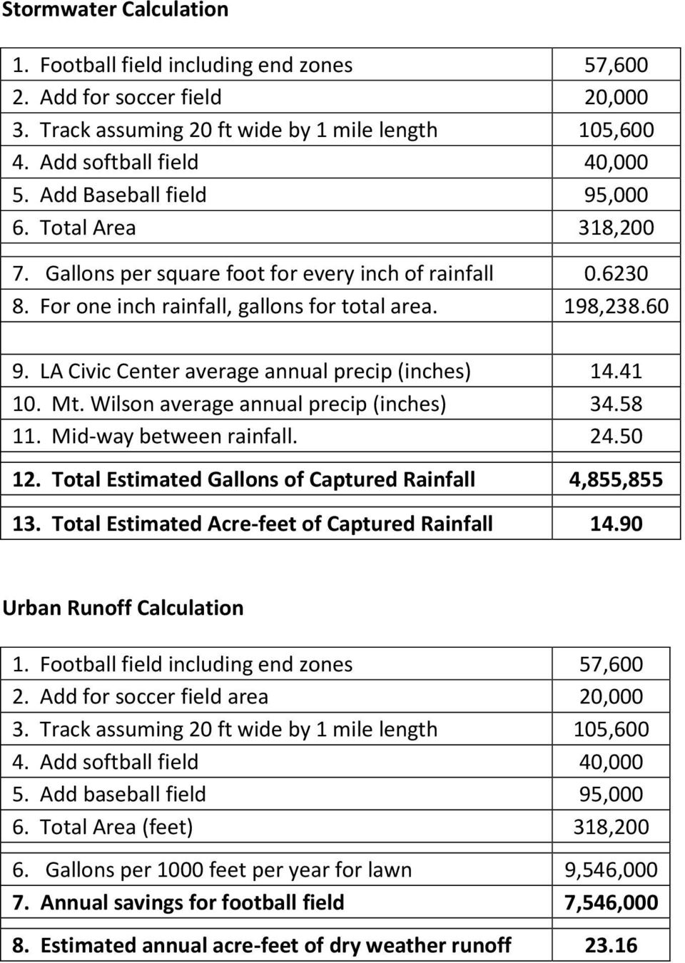 LA Civic Center average annual precip (inches) 14.41 10. Mt. Wilson average annual precip (inches) 34.58 11. Mid-way between rainfall. 24.50 12.