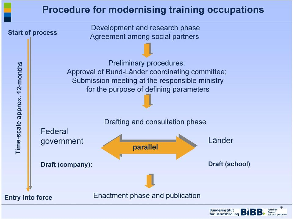 12-months Federal government Preliminary procedures: Approval of Bund-Länder coordinating committee; Submission