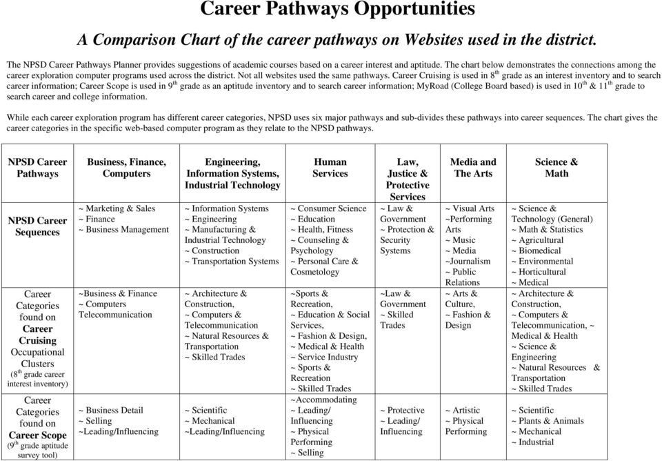 The chart below demonstrates the connections among the career exploration computer programs used across the district. Not all websites used the same pathways.