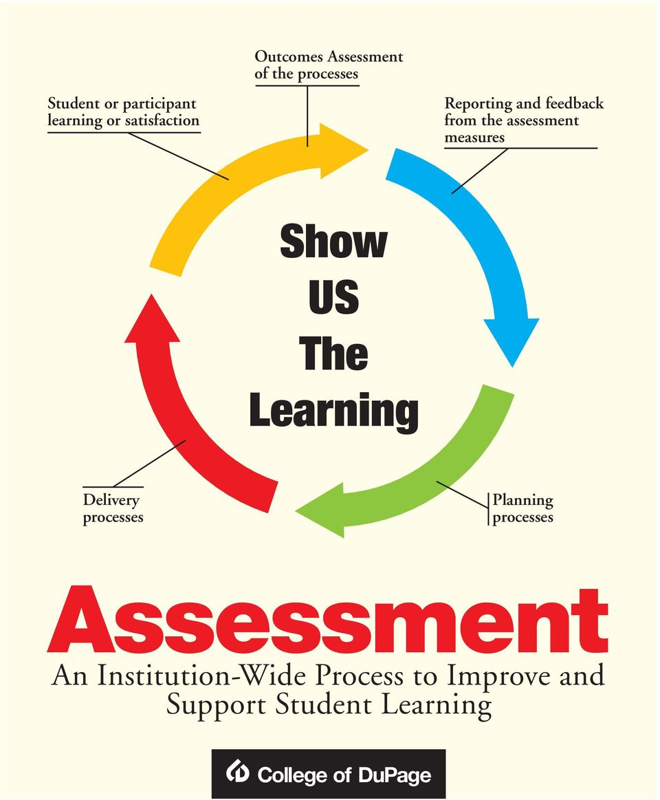 US The Learning Delivery processes Planning processes An