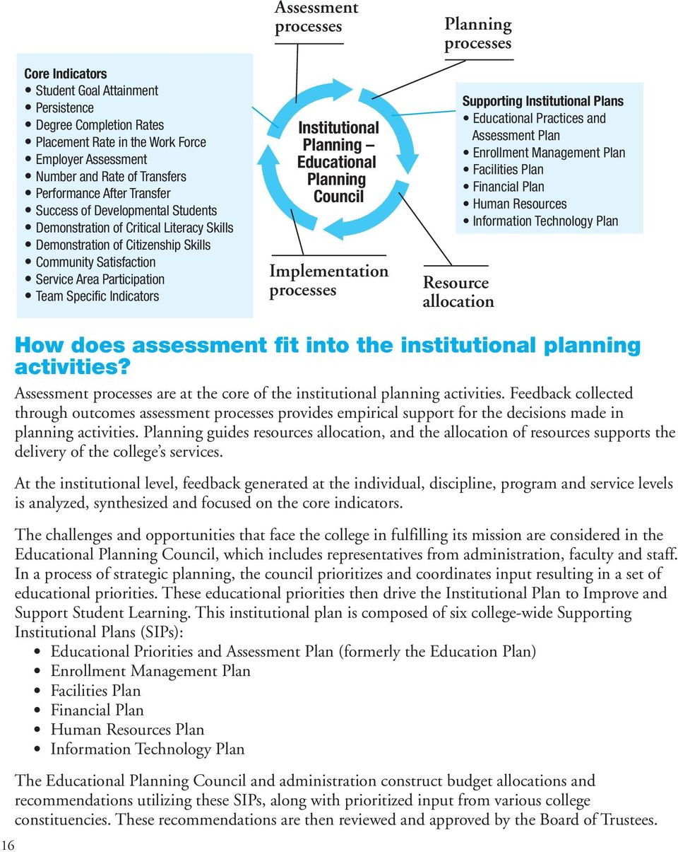 Educational Planning Council Implementation processes Planning processes Resource allocation Supporting Institutional Plans Educational Practices and Plan Enrollment Management Plan Facilities Plan