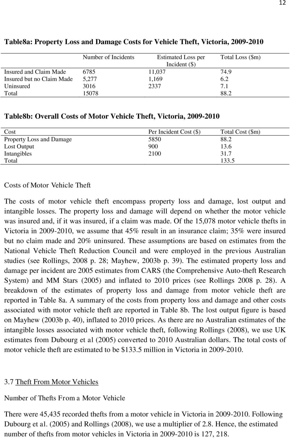 2 Table8b: Overall Costs of Motor Vehicle Theft, Victoria, 2009-2010 Cost Per Incident Cost ($) Total Cost ($m) Property Loss and Damage 5850 88.2 Lost Output 900 13.6 Intangibles 2100 31.7 Total 133.