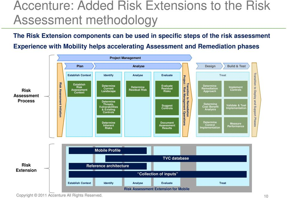 Current Landscape Threats, Vulnerabilities & Existing Controls Inherent Risks Analyse Residual Risk Evaluate Evaluate Residual Risks Suggest Controls Document Assessment Results Transition to