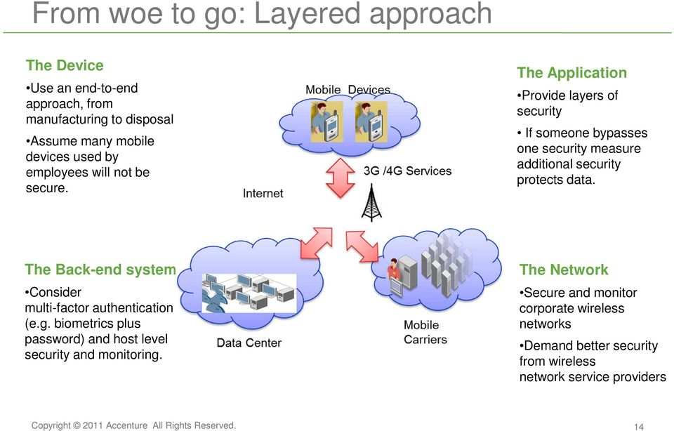 The Application Provide layers of security If someone bypasses one security measure additional security protects data.