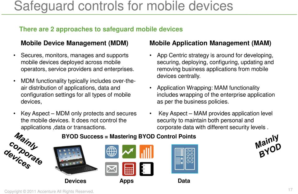 MDM functionality typically includes over-theair distribution of applications, data and configuration settings for all types of mobile devices, Mobile Application Management (MAM) App Centric