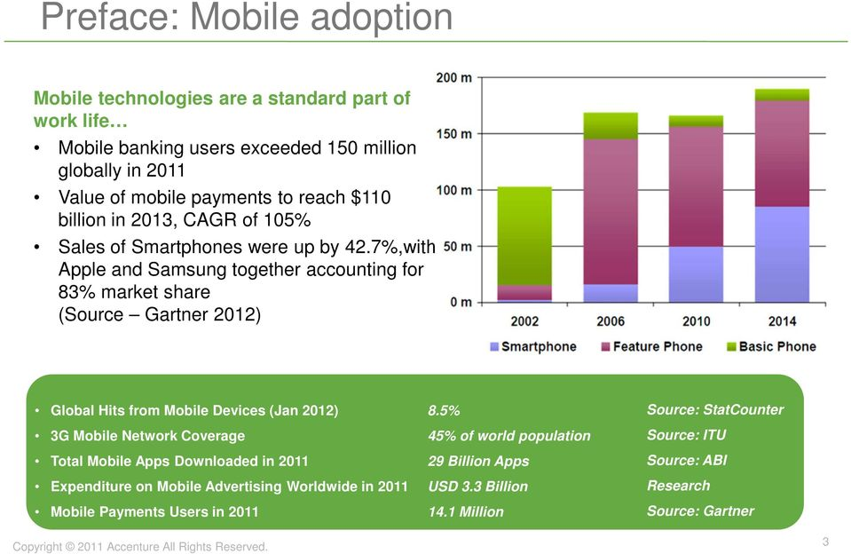 7%,with Apple and Samsung together accounting for 83% market share (Source Gartner 2012) Global Hits from Mobile Devices (Jan 2012) 3G Mobile Network Coverage Total