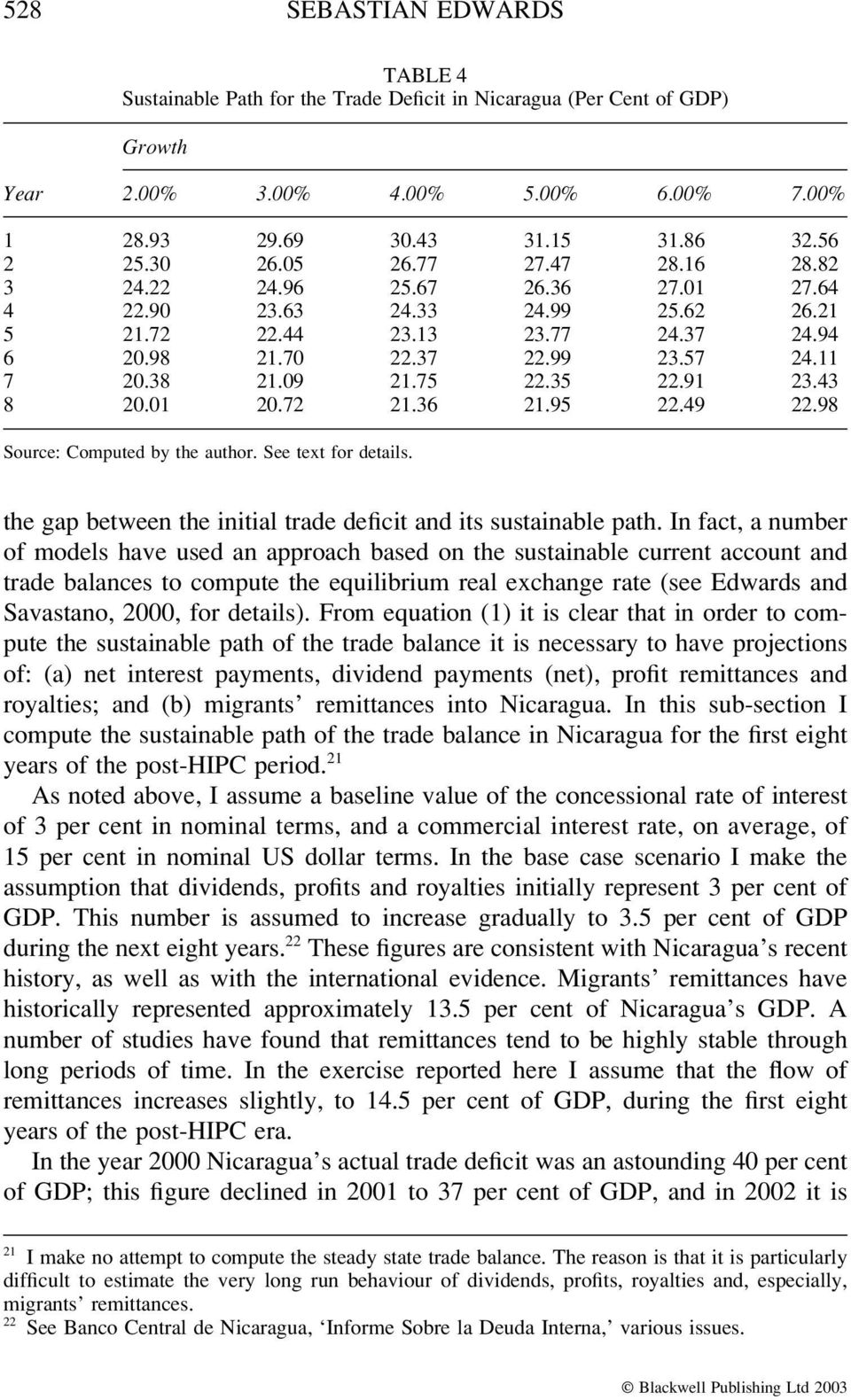 75 22.35 22.91 23.43 8 20.01 20.72 21.36 21.95 22.49 22.98 Source: Computed by the author. See text for details. the gap between the initial trade deficit and its sustainable path.
