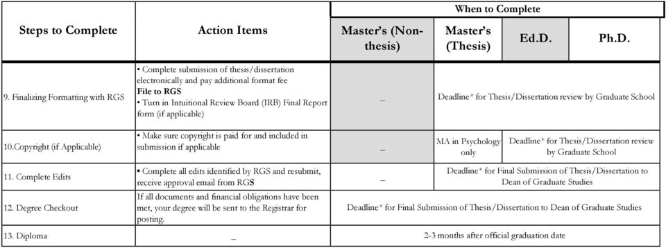 applicable) Deadline* for Thesis/Dissertation review by Graduate School 10.