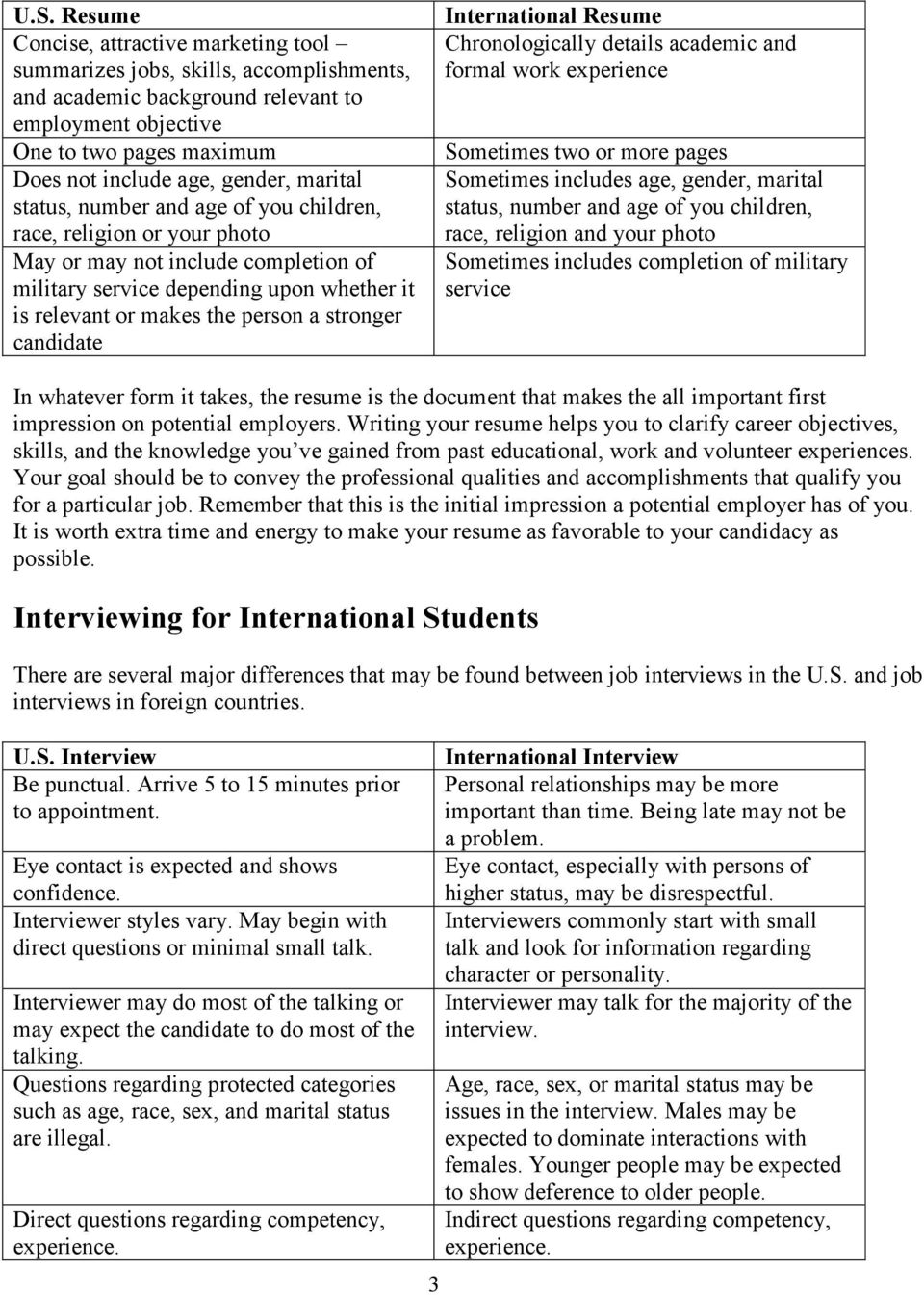 stronger candidate International Resume Chronologically details academic and formal work experience Sometimes two or more pages Sometimes includes age, gender, marital status, number and age of you