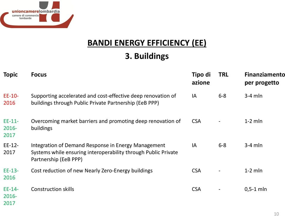 6-8 3-4 mln EE-11-2016- EE-12- Overcoming market barriers and promoting deep renovation of buildings Integration of Demand Response in Energy