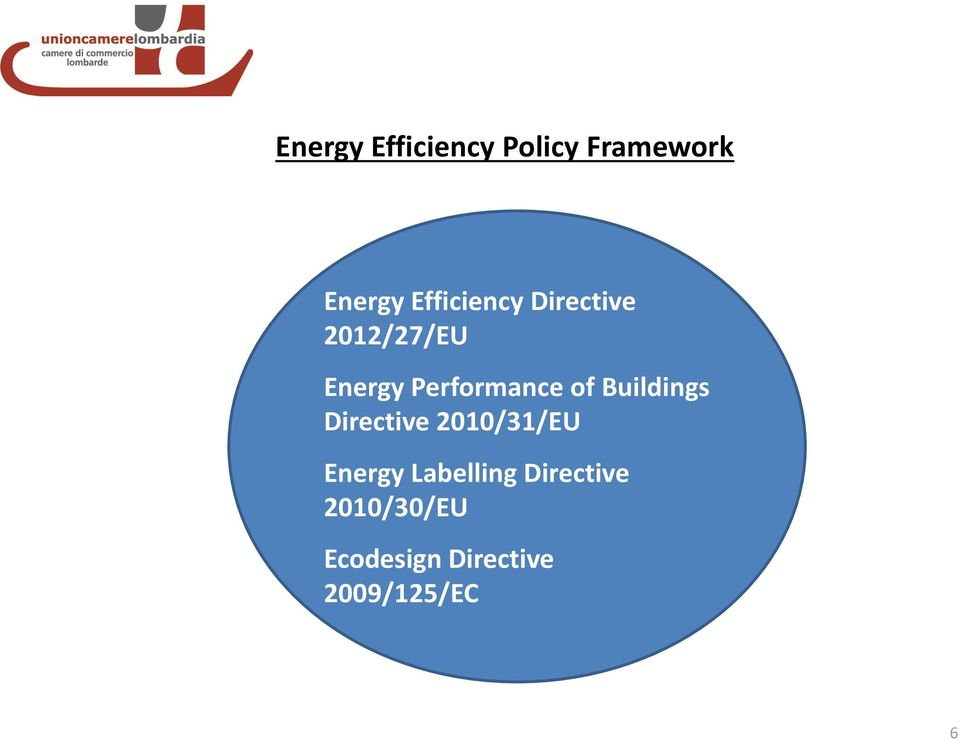 Performance of Buildings Directive 2010/31/EU