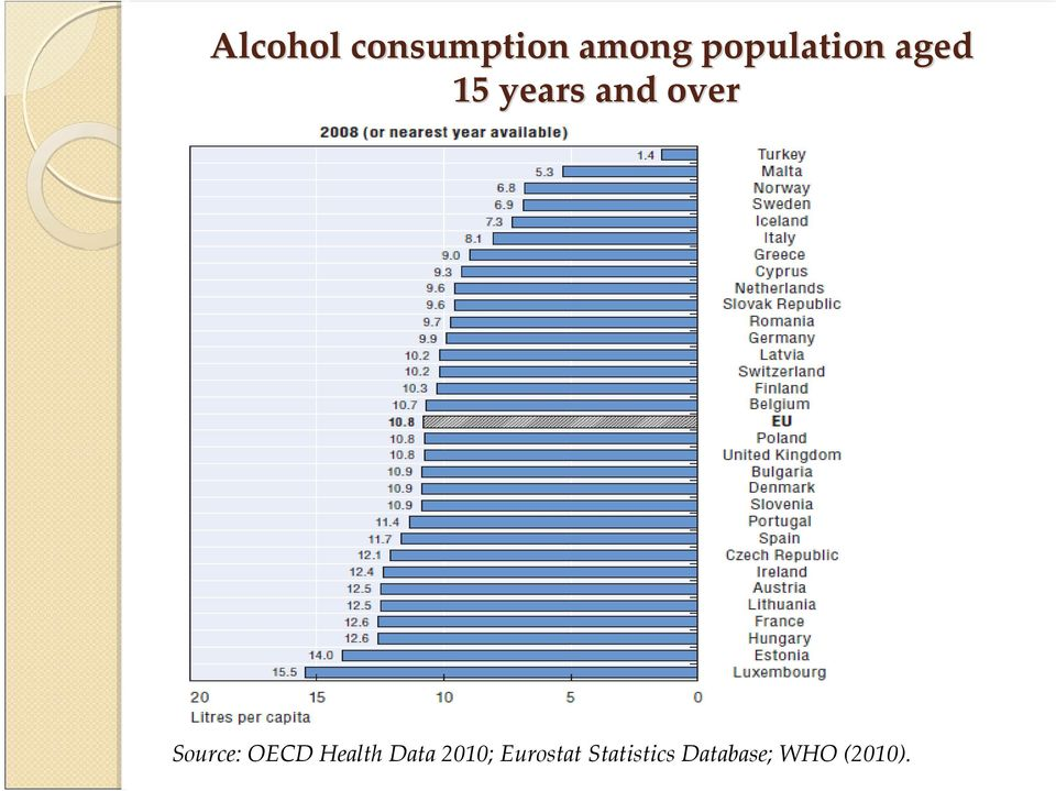 over Source: OECD Health Data