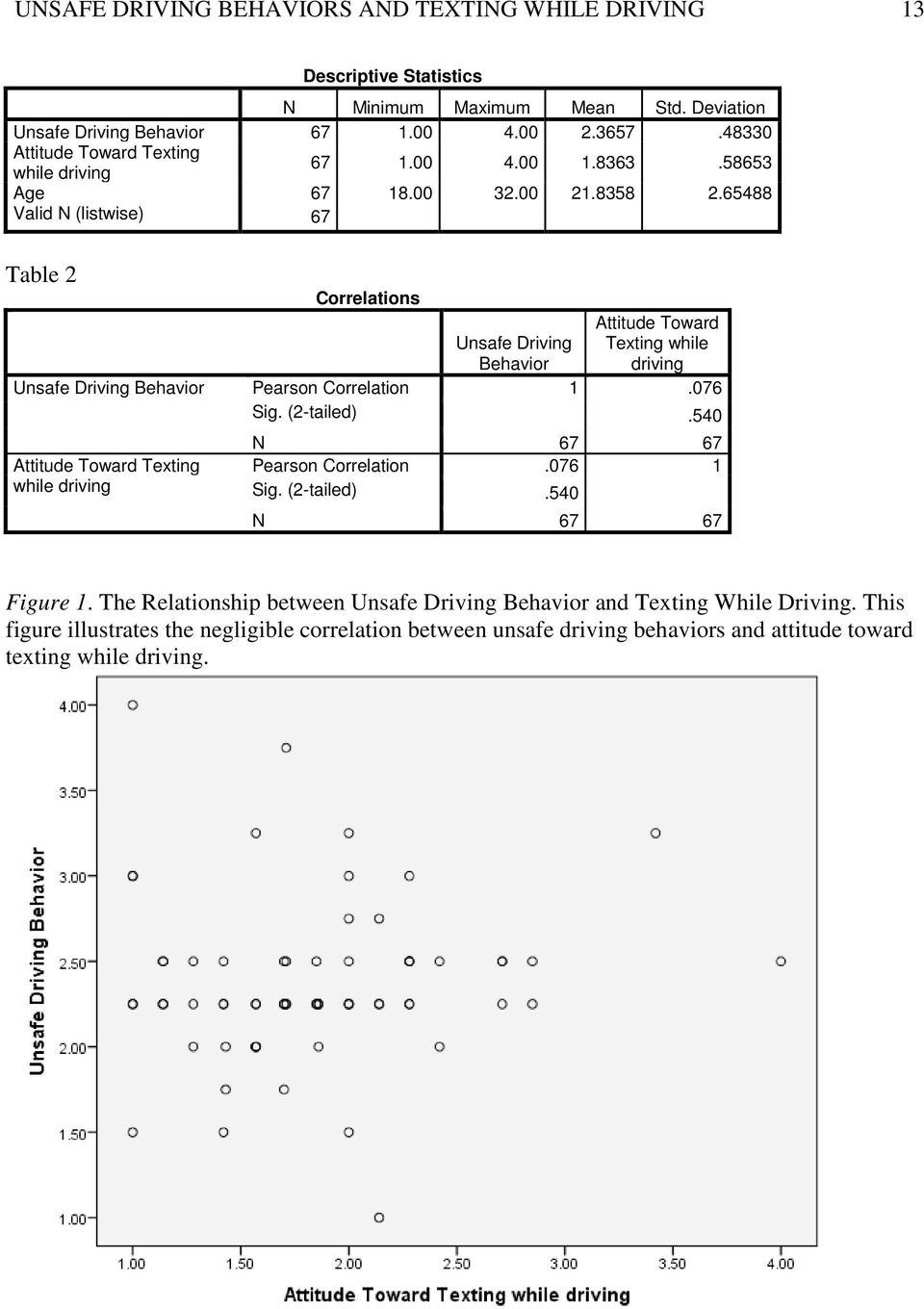 65488 Valid N (listwise) 67 Table 2 Correlations Attitude Toward Unsafe Driving Behavior Texting while driving Unsafe Driving Behavior Pearson Correlation 1.076 Sig. (2-tailed).
