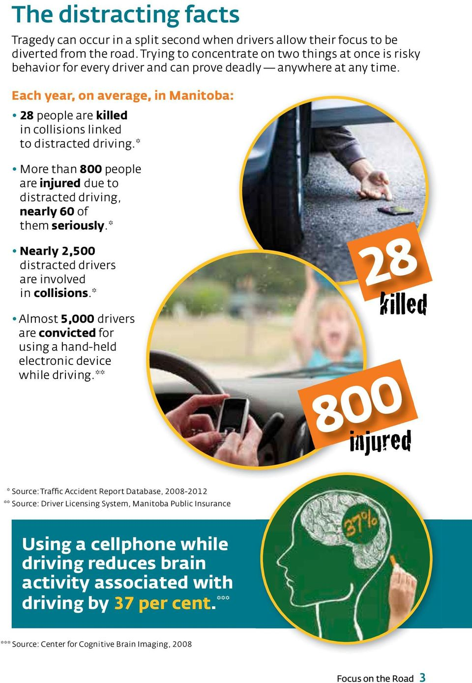 Each year, on average, in Manitoba: 28 people are killed in collisions linked to distracted driving.* More than 800 people are injured due to distracted driving, nearly 60 of them seriously.