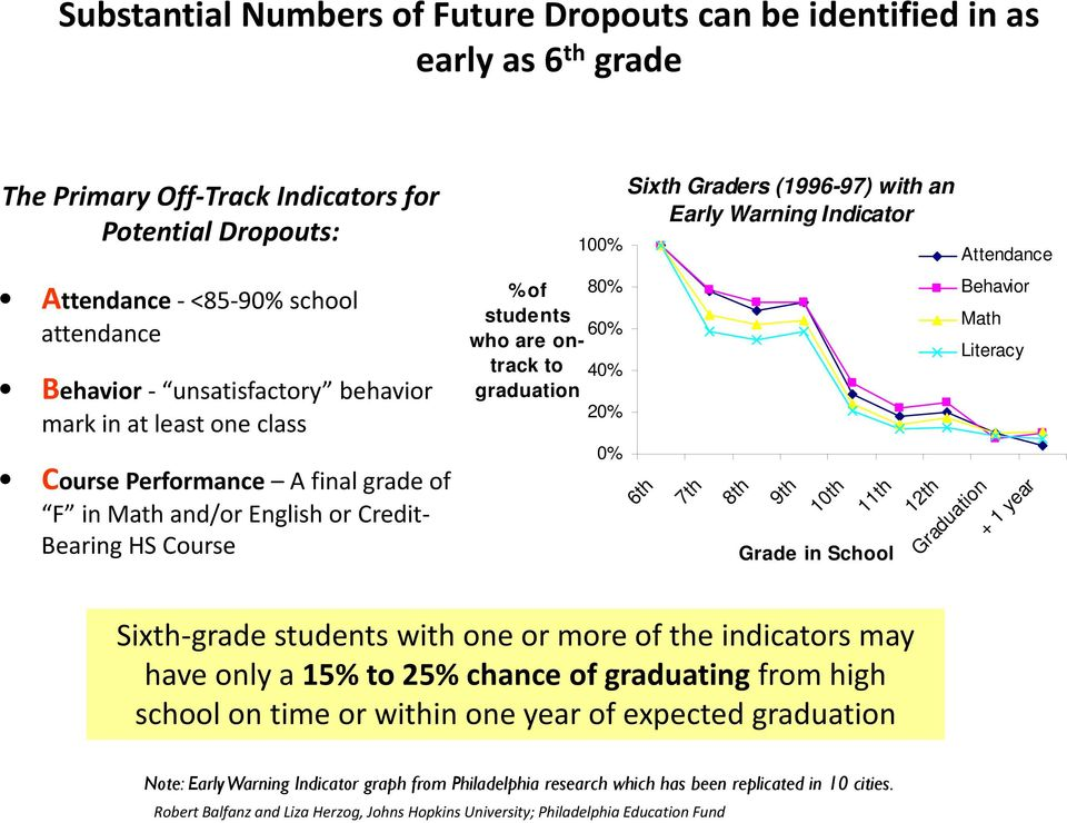 40% 20% 0% Sixth Graders (1996-97) with an Early Warning Indicator 6th 7th 8th 9th 10th 11th 12th Graduation + 1 year Grade in School Attendance Behavior Math Literacy Sixth grade students with one