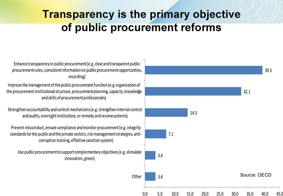 Improve the management of the public procurement function (e.g. organisation of the procurement institutional structure, procurement planning, capacity, knowledge and skills of procurement professionals) 32.