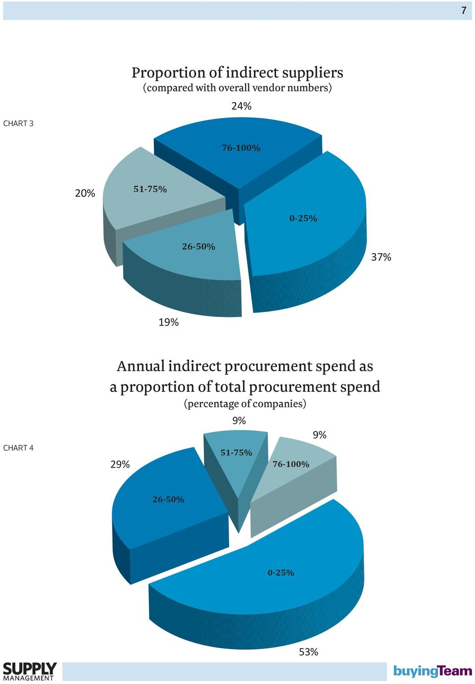Annual indirect procurement spend as a proportion of total