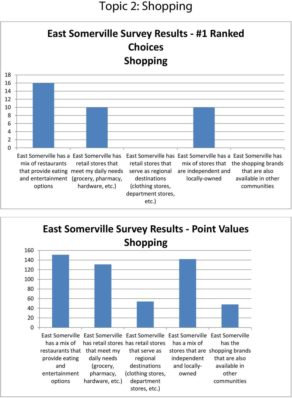 ) has a mix of stores that are independent and locally owned has the shopping brands that are also available in other communities 16 14 12 1 8 6 4 2 Survey Results Point Values Shopping has a mix of