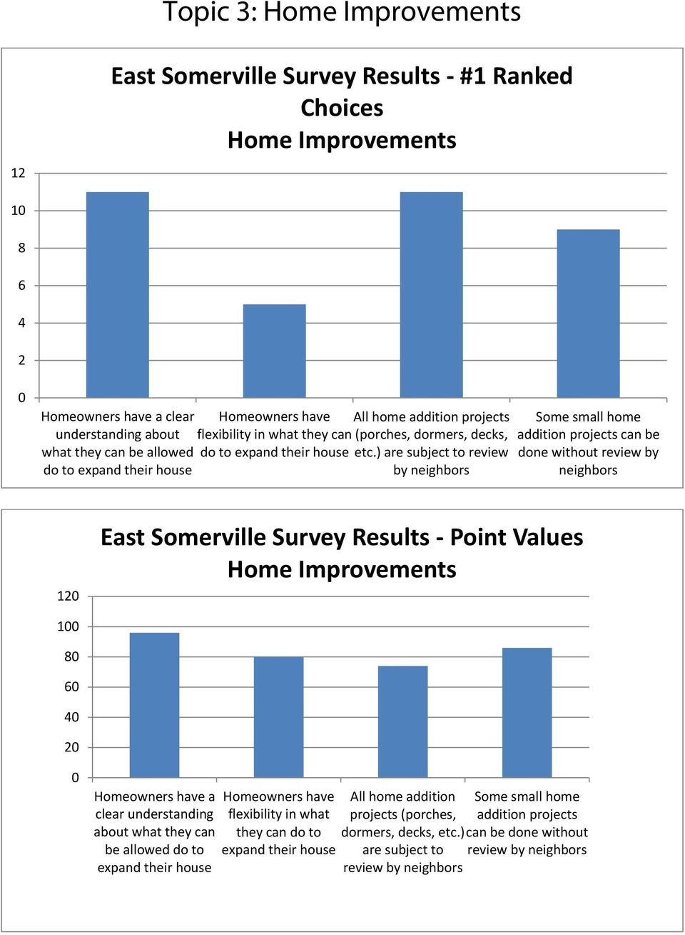 ) are subject to review by neighbors Some small home addition projects can be done without review by neighbors 12 Survey Results Point Values Home Improvements 1 8 6 4 2 Homeowners have a clear