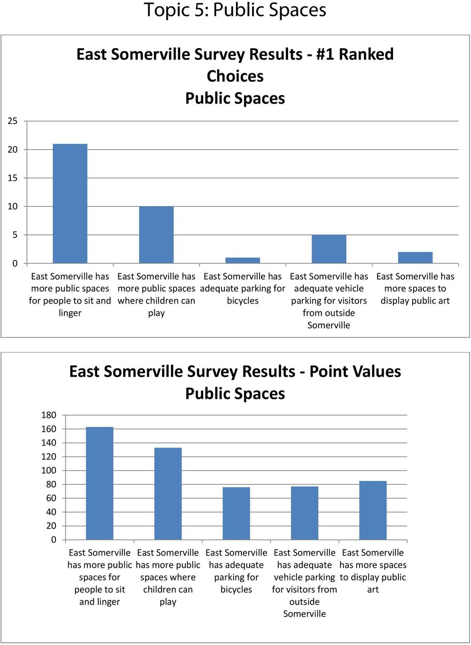 display public art 18 16 14 12 1 8 6 4 2 Survey Results Point Values Public Spaces has more public has more public spaces for spaces where people to sit