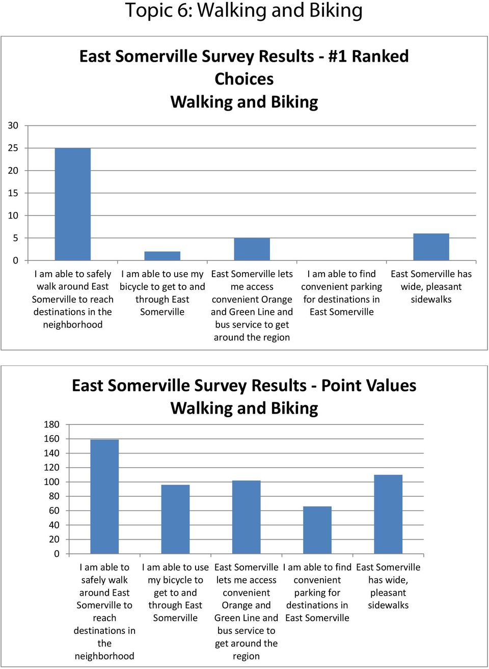 has wide, pleasant sidewalks 18 16 14 12 1 8 6 4 2 Survey Results Point Values Walking and Biking I am able to safely walk around East Somerville to reach destinations in the neighborhood I am able