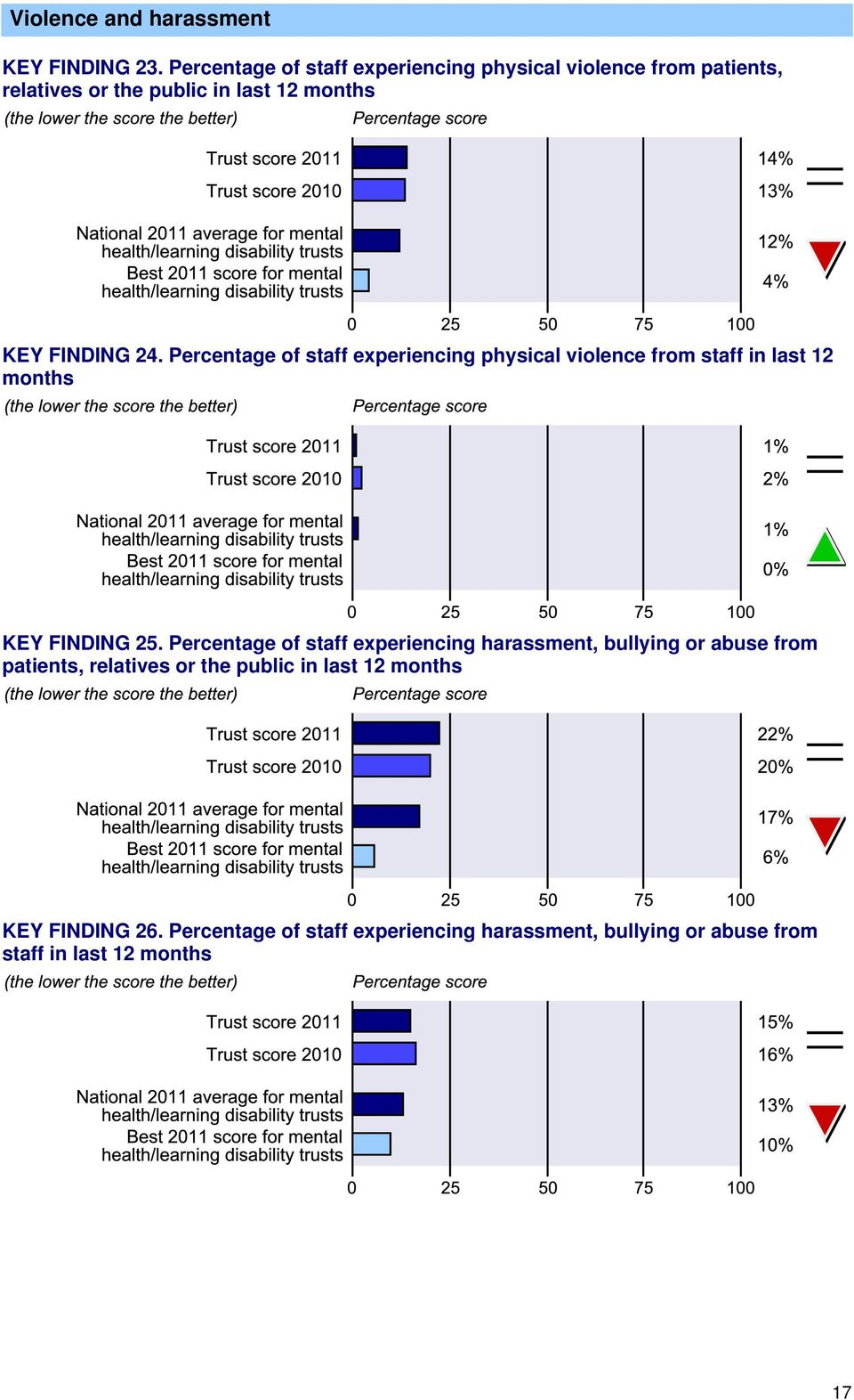 Percentage of staff experiencing physical violence from staff in last 12 months KEY FINDING 25.
